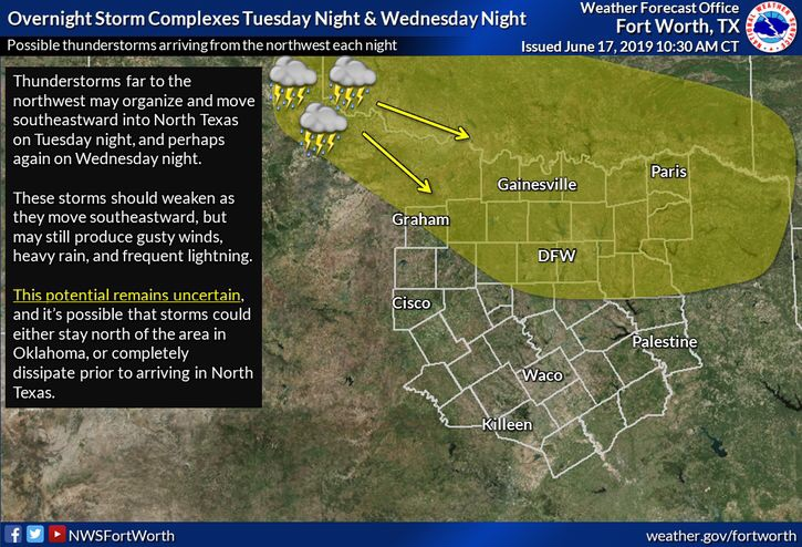 Forecasts Archives - DFW Weather 225